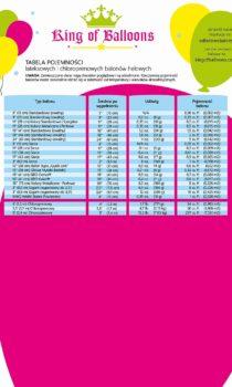 tabela-03-pojemnosc-balonow